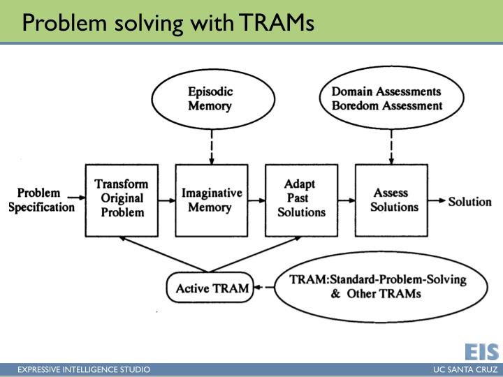 Problem solving with TRAMs