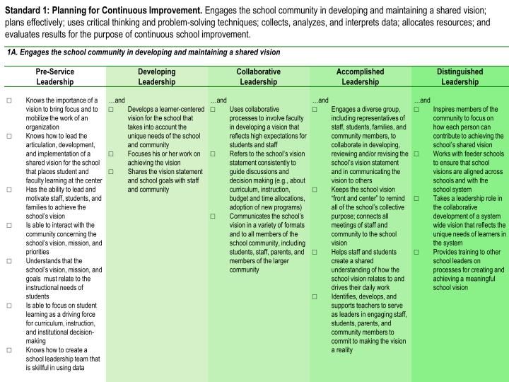 Standard 1: Planning for Continuous Improvement.