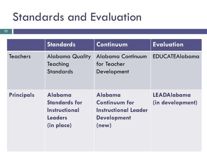 Standards and Evaluation