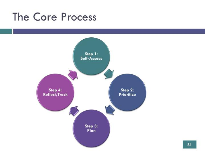 The Core Process