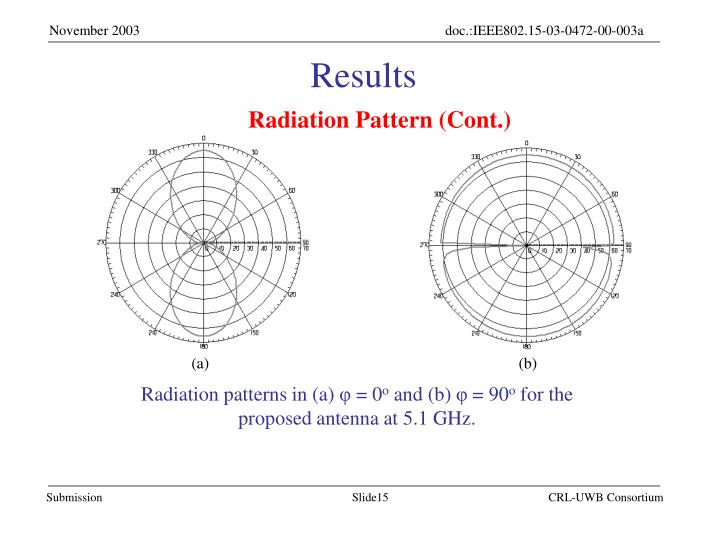 Radiation Pattern (Cont.)