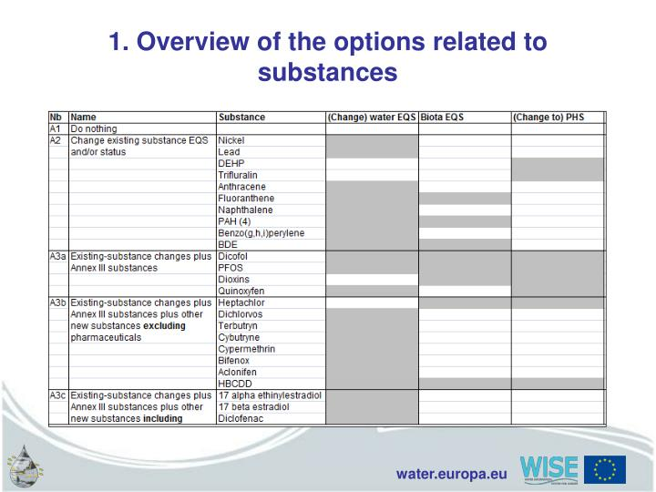 1. Overview of the options related to substances
