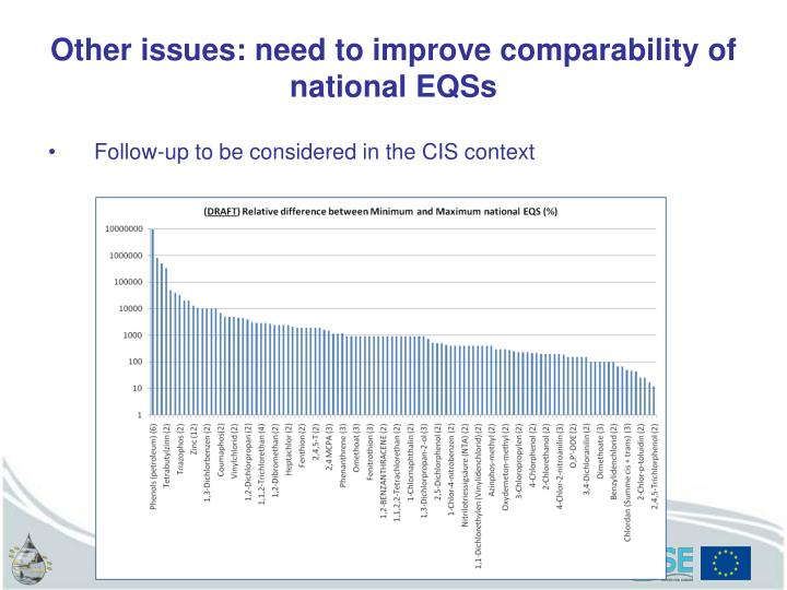 Other issues: need to improve comparability of national EQSs