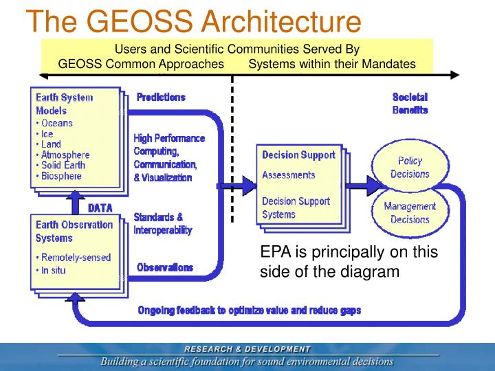 The GEOSS Architecture