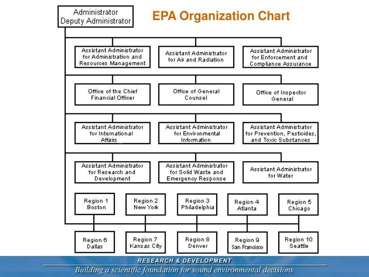 EPA Organization Chart