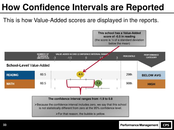 How Confidence Intervals are Reported
