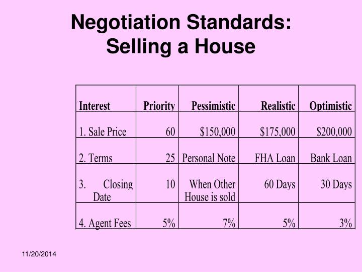 Negotiation Standards:
