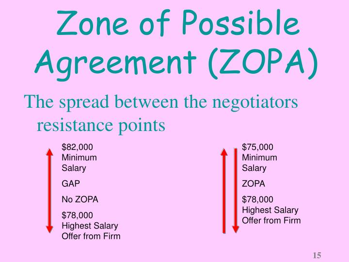 Zone of Possible Agreement (ZOPA)
