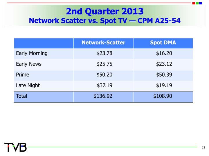 2nd Quarter 2013