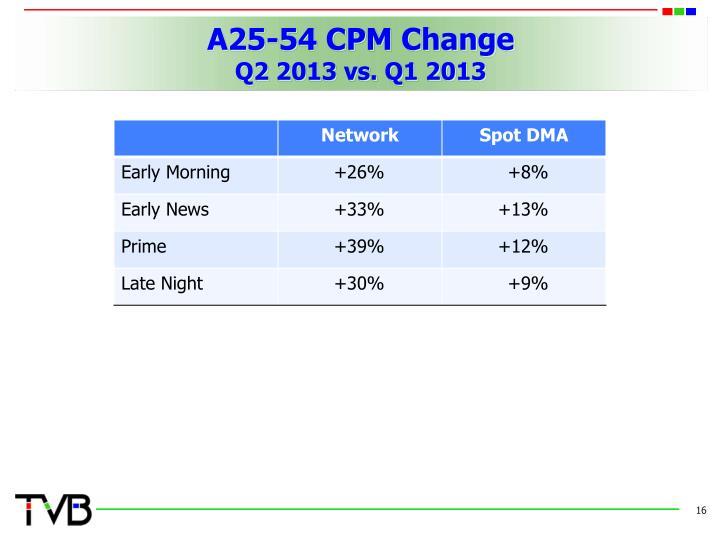 A25-54 CPM Change