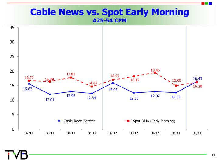 Cable News vs. Spot Early Morning