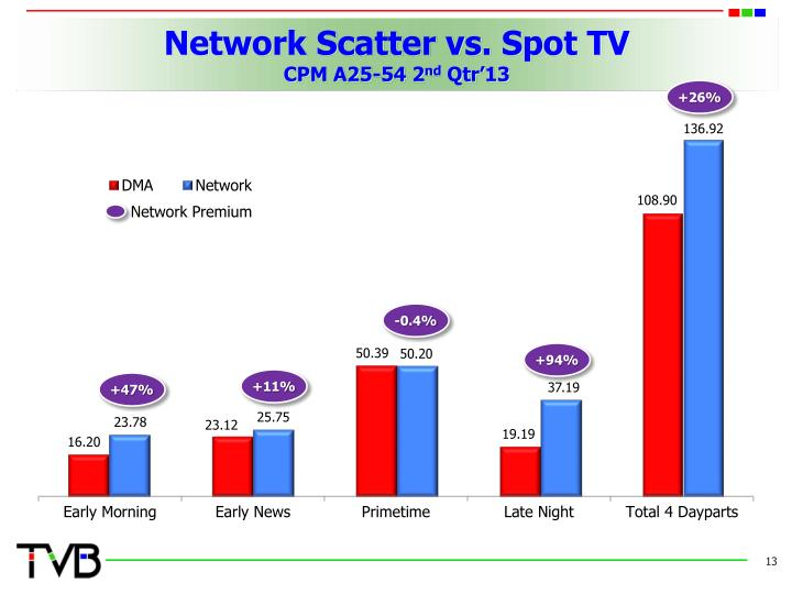 Network Scatter vs. Spot TV