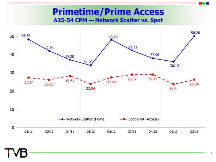 Primetime/Prime Access