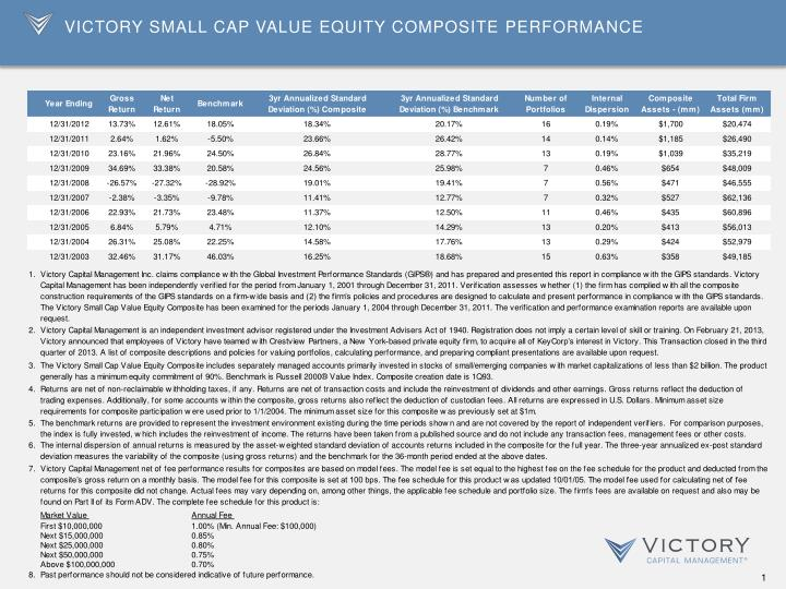 Victory Small Cap Value Equity Composite Performance