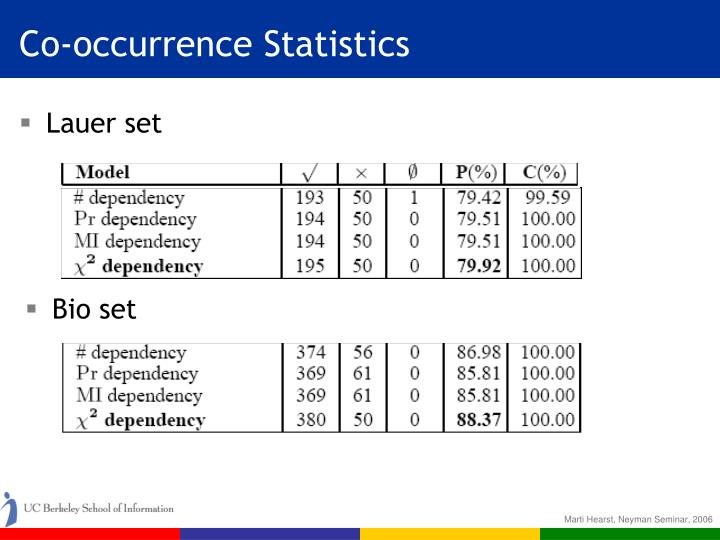 Co-occurrence Statistics