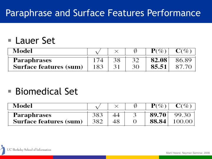Paraphrase and Surface Features Performance
