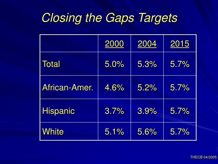 Closing the Gaps Targets