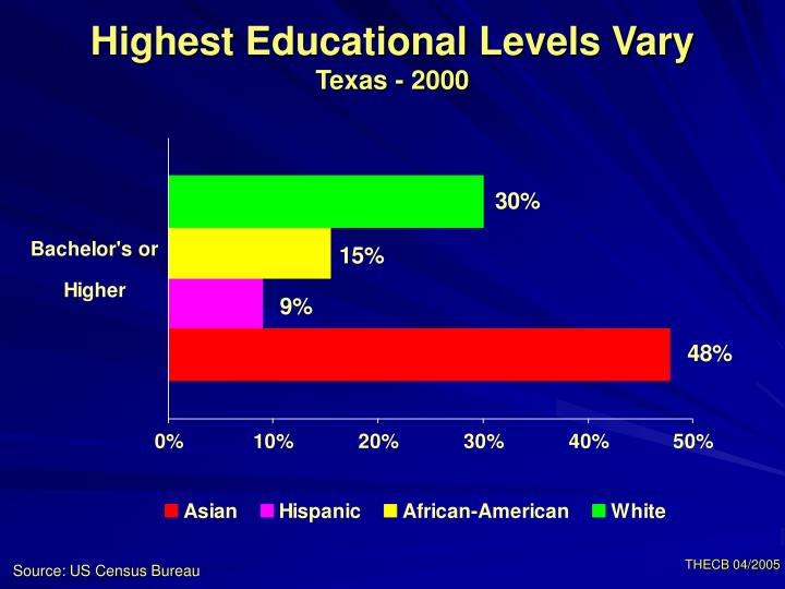 Highest Educational Levels Vary