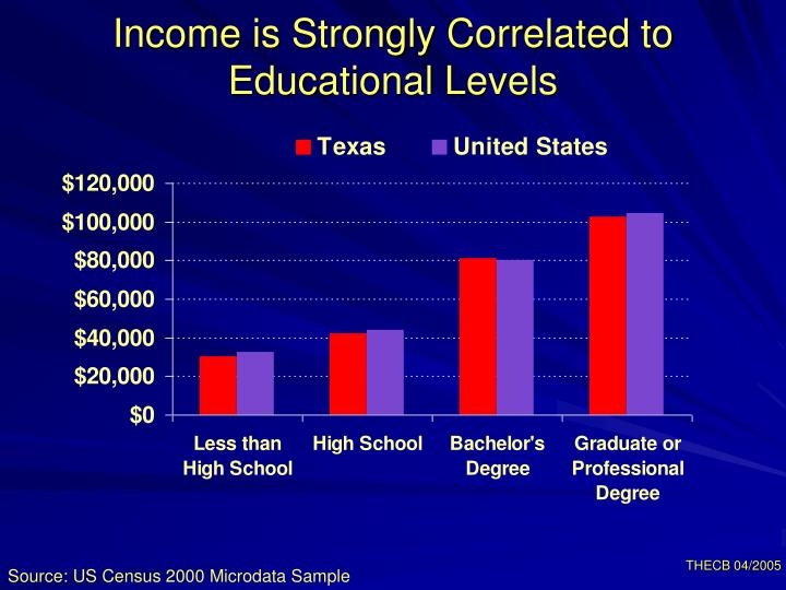 Income is Strongly Correlated to Educational Levels