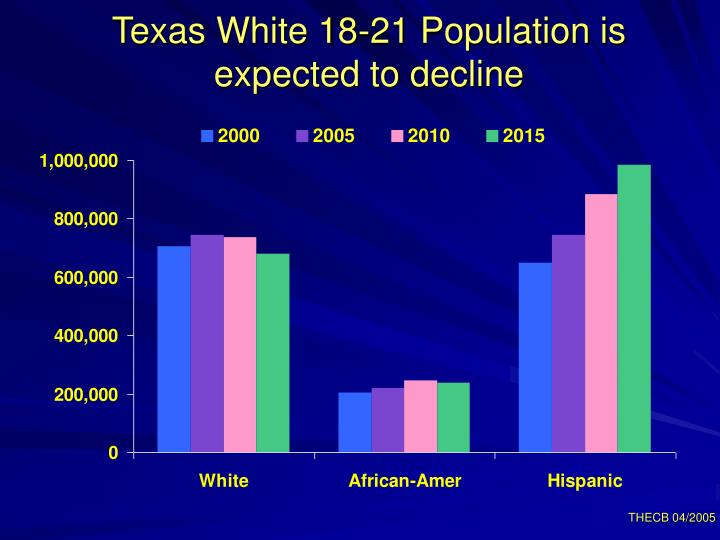 Texas White 18-21 Population is expected to decline