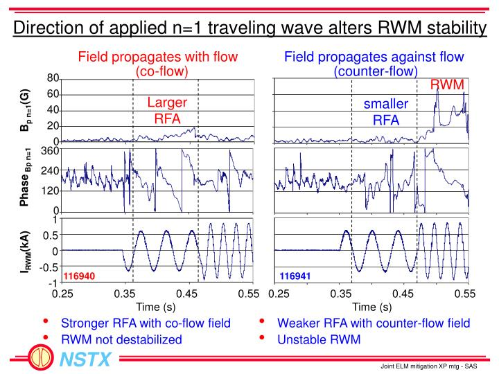 Direction of applied n=1 traveling wave alters RWM stability