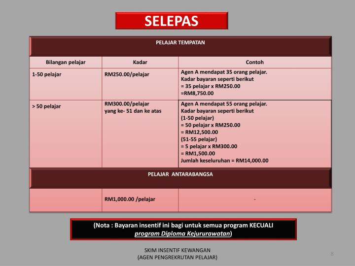 SELEPAS