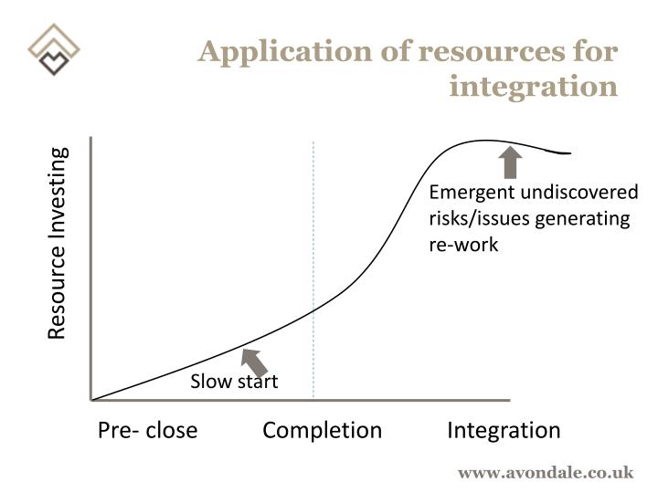 Application of resources for integration