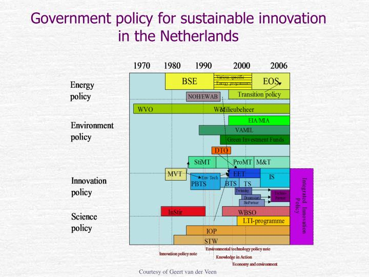 Government policy for sustainable innovation in the Netherlands