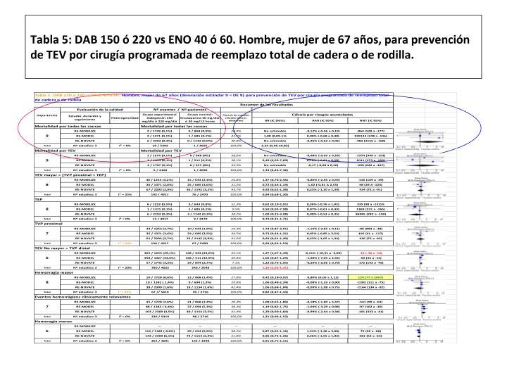 Tabla 5: DAB 150 ó 220 vs ENO 40 ó 60. Hombre, mujer de 67 años, para prevención de TEV por cirugía programada de reemplazo total de cadera o de rodilla.