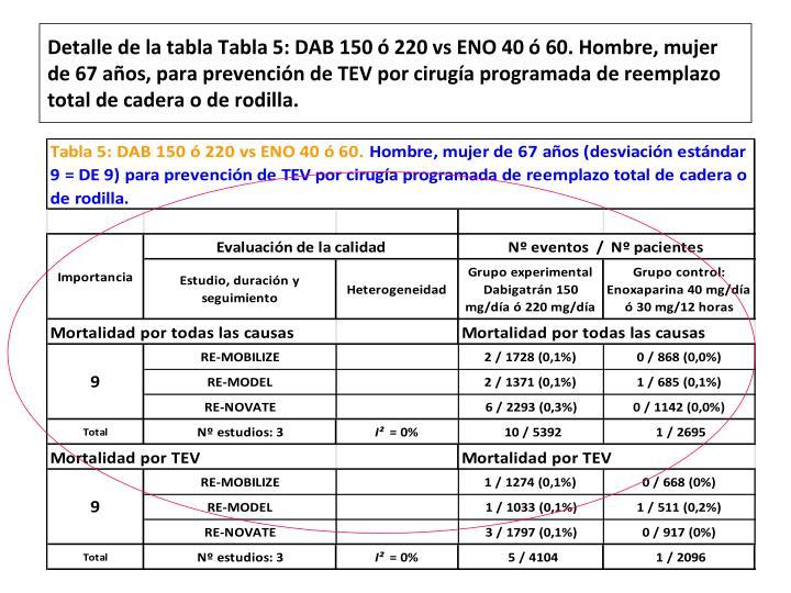 Detalle de la tabla Tabla 5: DAB 150 ó 220 vs ENO 40 ó 60. Hombre, mujer de 67 años, para prevención de TEV por cirugía programada de reemplazo total de cadera o de rodilla.