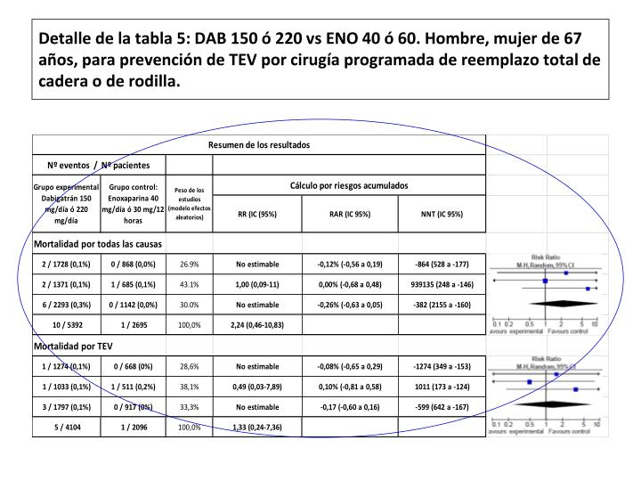 Detalle de la tabla 5: DAB 150 ó 220 vs ENO 40 ó 60. Hombre, mujer de 67 años, para prevención de TEV por cirugía programada de reemplazo total de cadera o de rodilla.