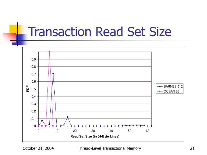 Transaction Read Set Size