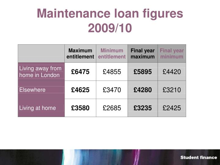 Maintenance loan figures