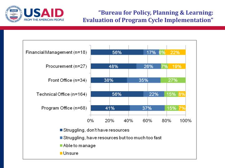 """Bureau for Policy, Planning & Learning: Evaluation of Program Cycle Implementation"""