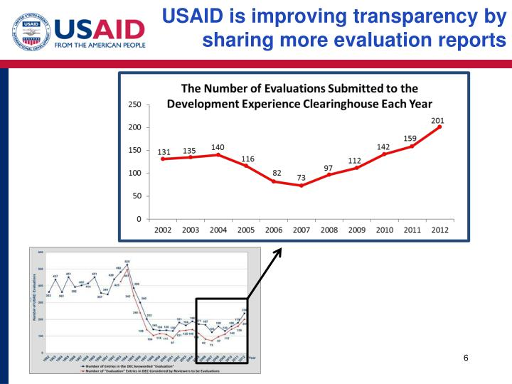 USAID is improving transparency by sharing more evaluation reports