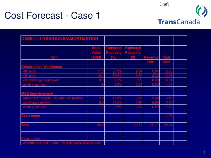 Cost Forecast - Case 1