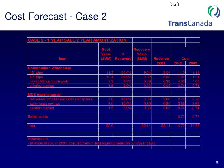 Cost Forecast - Case 2