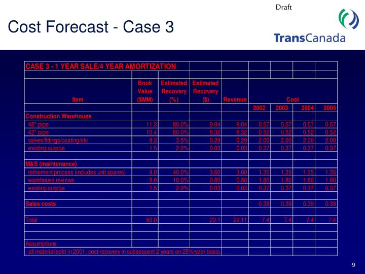 Cost Forecast - Case 3