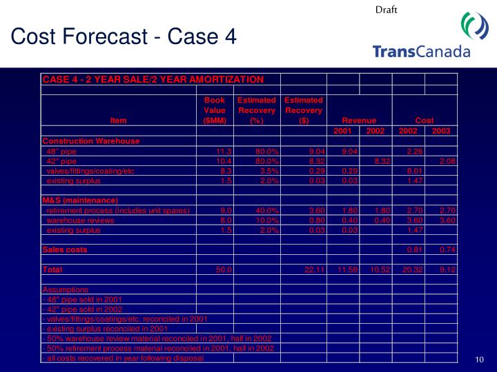 Cost Forecast - Case 4