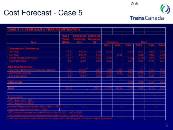 Cost Forecast - Case 5
