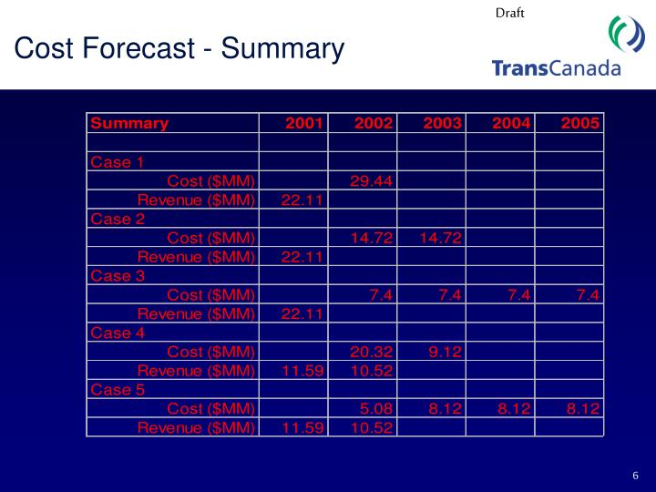 Cost Forecast - Summary