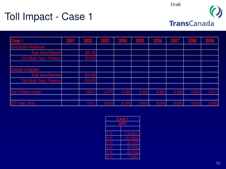 Toll Impact - Case 1
