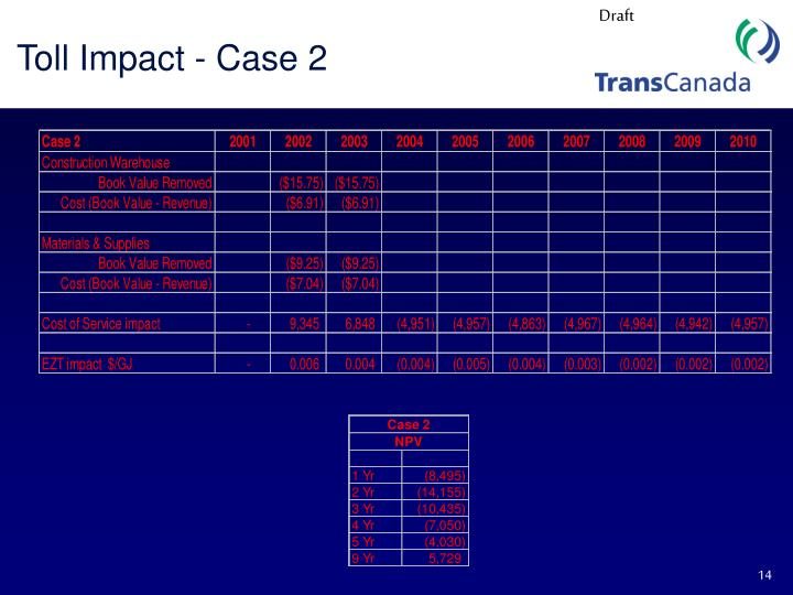 Toll Impact - Case 2