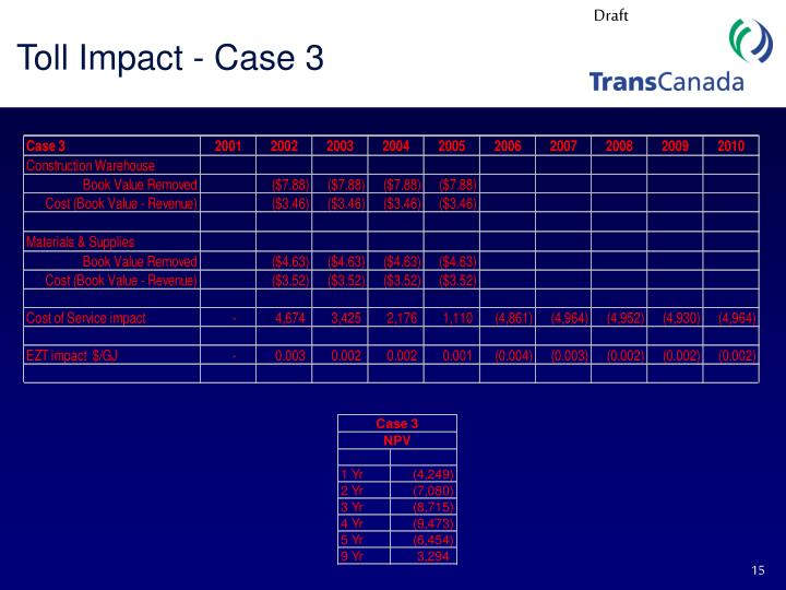 Toll Impact - Case 3