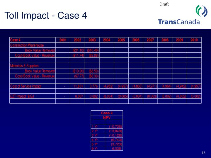 Toll Impact - Case 4