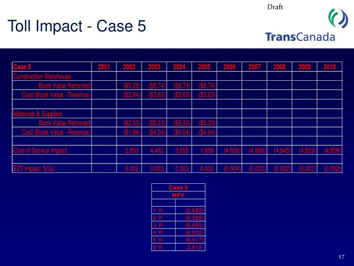 Toll Impact - Case 5