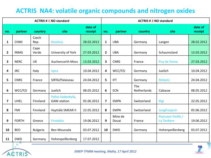 ACTRIS  NA4: volatile organic compounds and nitrogen oxides