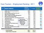 core tourism employment ranking 2011