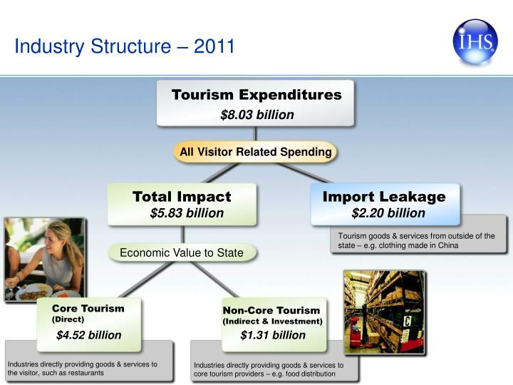 Industry Structure –