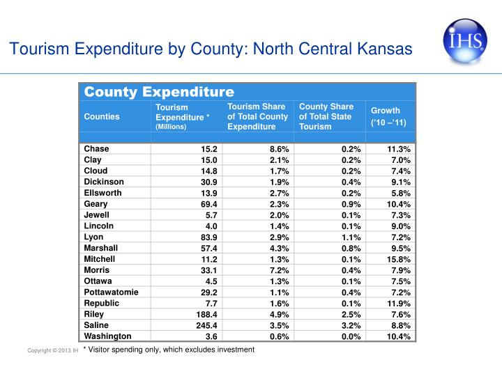 Tourism Expenditure by County: North Central Kansas